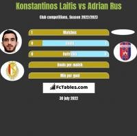 Konstantinos Laifis vs Adrian Rus h2h player stats