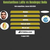 Konstantinos Laifis vs Bendeguz Bolla h2h player stats