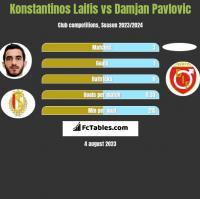 Konstantinos Laifis vs Damjan Pavlovic h2h player stats