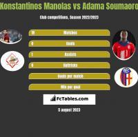 Konstantinos Manolas vs Adama Soumaoro h2h player stats