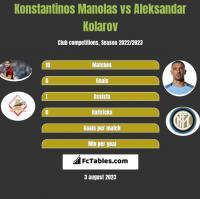 Konstantinos Manolas vs Aleksandar Kolarov h2h player stats