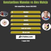 Konstantinos Manolas vs Ales Mateju h2h player stats