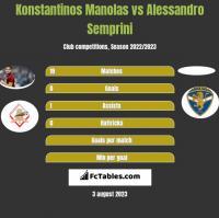 Konstantinos Manolas vs Alessandro Semprini h2h player stats