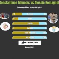Konstantinos Manolas vs Alessio Romagnoli h2h player stats