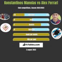 Konstantinos Manolas vs Alex Ferrari h2h player stats