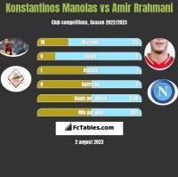 Konstantinos Manolas vs Amir Rrahmani h2h player stats
