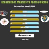 Konstantinos Manolas vs Andrea Cistana h2h player stats