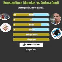 Konstantinos Manolas vs Andrea Conti h2h player stats