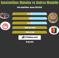 Konstantinos Manolas vs Andrea Masiello h2h player stats