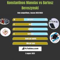 Konstantinos Manolas vs Bartosz Bereszynski h2h player stats