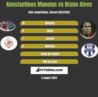 Konstantinos Manolas vs Bruno Alves h2h player stats