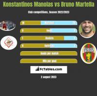 Konstantinos Manolas vs Bruno Martella h2h player stats