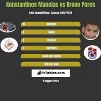 Konstantinos Manolas vs Bruno Peres h2h player stats