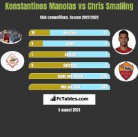 Konstantinos Manolas vs Chris Smalling h2h player stats
