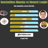 Konstantinos Manolas vs Clement Lenglet h2h player stats