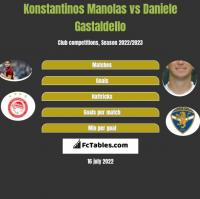 Konstantinos Manolas vs Daniele Gastaldello h2h player stats