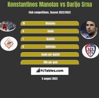 Konstantinos Manolas vs Darijo Srna h2h player stats