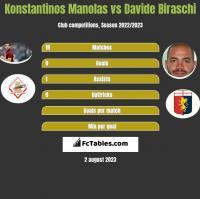 Konstantinos Manolas vs Davide Biraschi h2h player stats