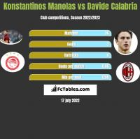 Konstantinos Manolas vs Davide Calabria h2h player stats