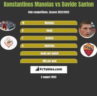 Konstantinos Manolas vs Davide Santon h2h player stats