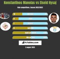 Konstantinos Manolas vs Elseid Hysaj h2h player stats
