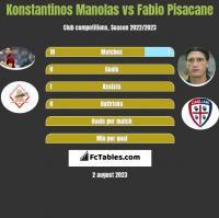 Konstantinos Manolas vs Fabio Pisacane h2h player stats