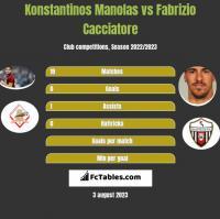 Konstantinos Manolas vs Fabrizio Cacciatore h2h player stats