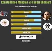 Konstantinos Manolas vs Faouzi Ghoulam h2h player stats