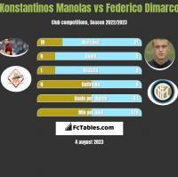 Konstantinos Manolas vs Federico Dimarco h2h player stats