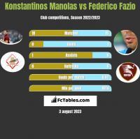 Konstantinos Manolas vs Federico Fazio h2h player stats