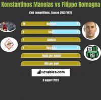 Konstantinos Manolas vs Filippo Romagna h2h player stats