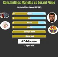 Konstantinos Manolas vs Gerard Pique h2h player stats