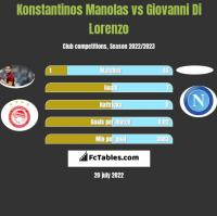 Konstantinos Manolas vs Giovanni Di Lorenzo h2h player stats