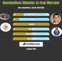 Konstantinos Manolas vs Ivan Marcano h2h player stats