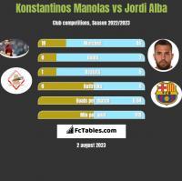 Konstantinos Manolas vs Jordi Alba h2h player stats