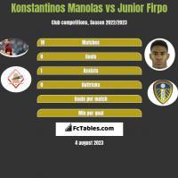 Konstantinos Manolas vs Junior Firpo h2h player stats