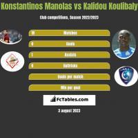 Konstantinos Manolas vs Kalidou Koulibaly h2h player stats