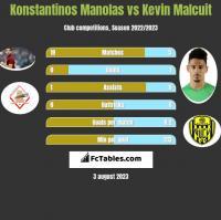Konstantinos Manolas vs Kevin Malcuit h2h player stats