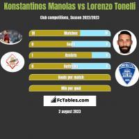 Konstantinos Manolas vs Lorenzo Tonelli h2h player stats