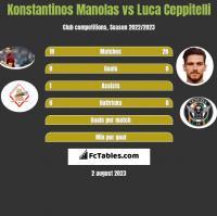 Konstantinos Manolas vs Luca Ceppitelli h2h player stats
