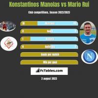 Konstantinos Manolas vs Mario Rui h2h player stats