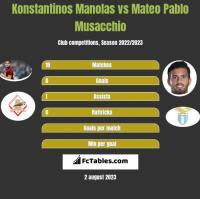 Konstantinos Manolas vs Mateo Pablo Musacchio h2h player stats