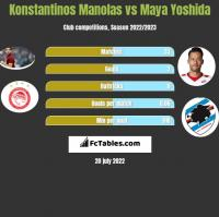 Konstantinos Manolas vs Maya Yoshida h2h player stats