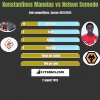 Konstantinos Manolas vs Nelson Semedo h2h player stats