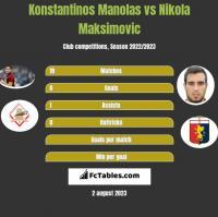 Konstantinos Manolas vs Nikola Maksimovic h2h player stats