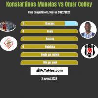 Konstantinos Manolas vs Omar Colley h2h player stats