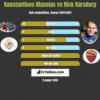 Konstantinos Manolas vs Rick Karsdorp h2h player stats