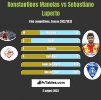 Konstantinos Manolas vs Sebastiano Luperto h2h player stats