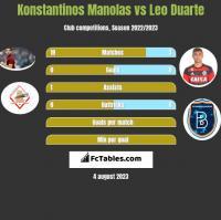 Konstantinos Manolas vs Leo Duarte h2h player stats