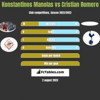 Konstantinos Manolas vs Cristian Romero h2h player stats